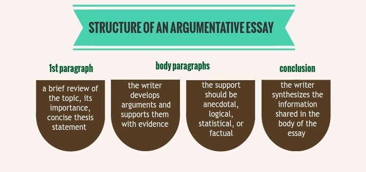 How i can write an essay on argument on any topic?