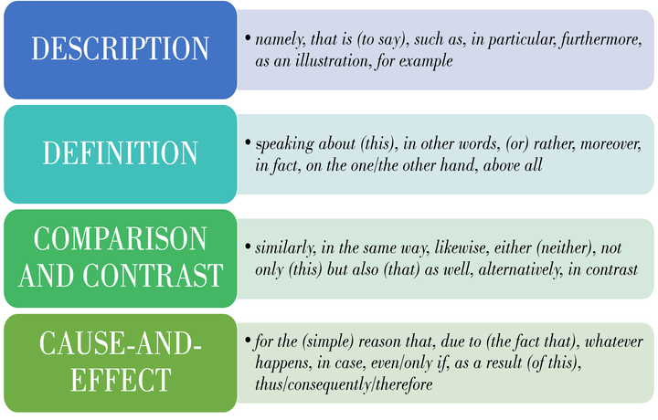 Top connection words for writing descriptive essays, definition essay, compare and contrast essay and cause and effect essay