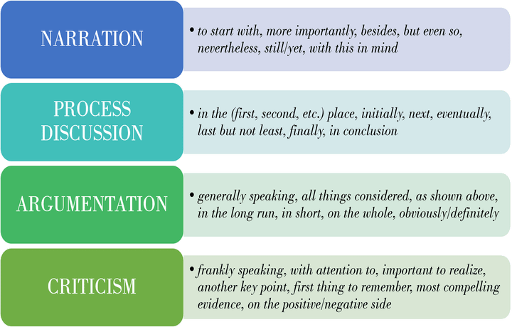 Connection words for narrative, process and argumenantion and critical essay writing
